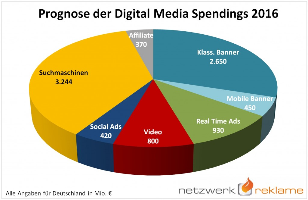 Digital Media Spendings 2016 (c) NetzwerkReklame