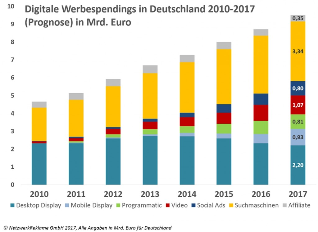 Prognose Digitalspendings 2010-2017