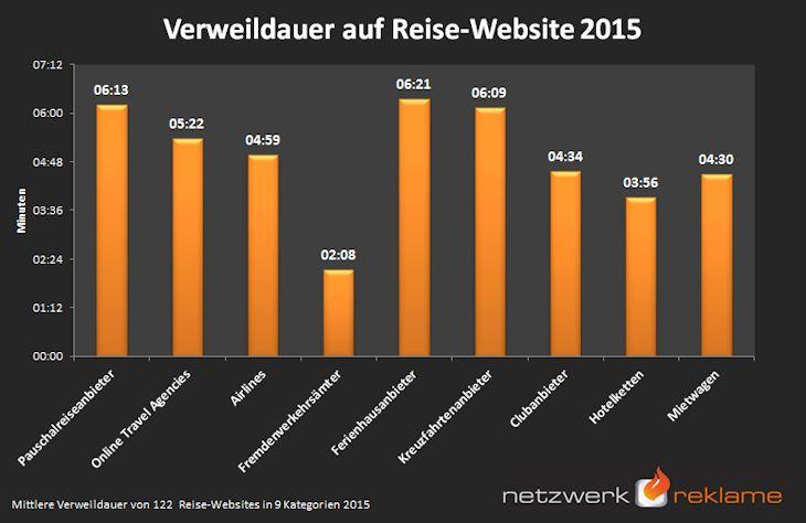 Verweildauer auf Reisewebsites 2015 (c) NetzwerkReklame