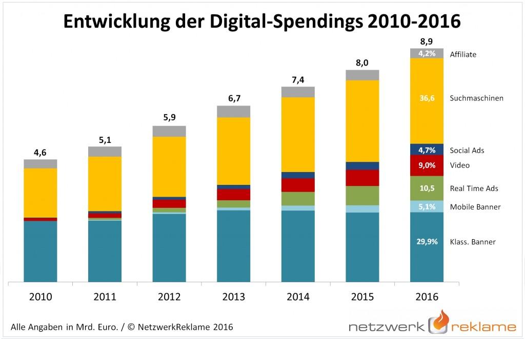 Entwicklung Digital Spendings 2010-2016 NetzwerkReklame