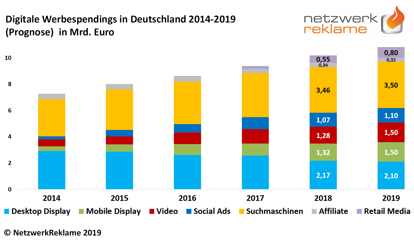 Digitale Werbespendings 2019
